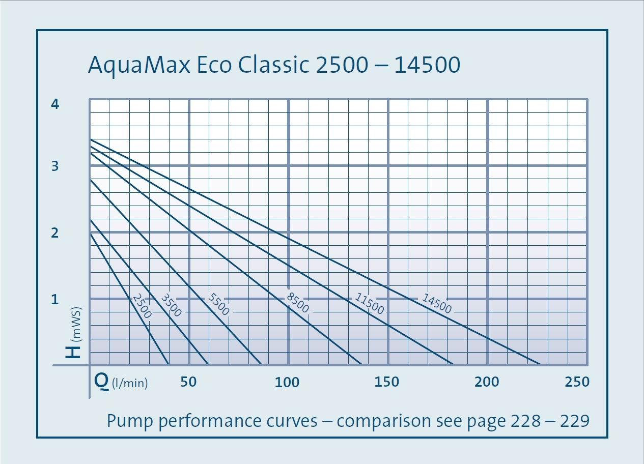 Oase Aquamax Eco Classic 3500 – filtrační jezírkové čerpadlo
