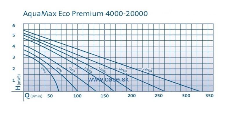 Oase Aquamax ECO Premium 6000 – filtrační jezírkové čerpadlo